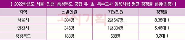 2022학년도 서울·인천·충청북도 유ㆍ초등교원 최종 경쟁률 발표
