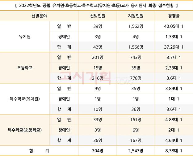서울시교육청, 공립 유·초등·특수 교원 경쟁률 최종 발표